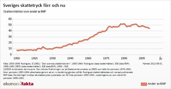 Skattetrycket i Sverige sedan 1900